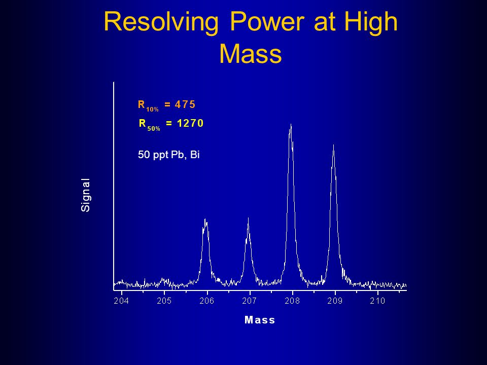 Resolving Power at High Mass