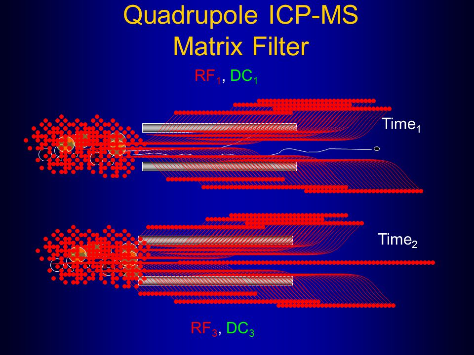 Quadrupole ICP-MS Matrix Filter