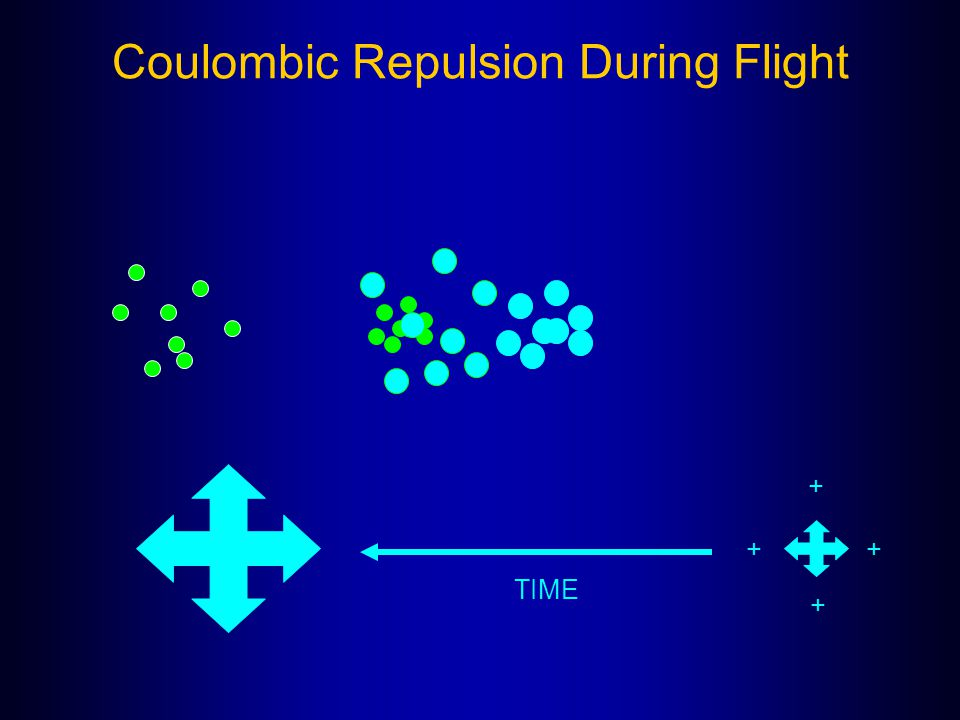 Coulombic Repulsion During Flight