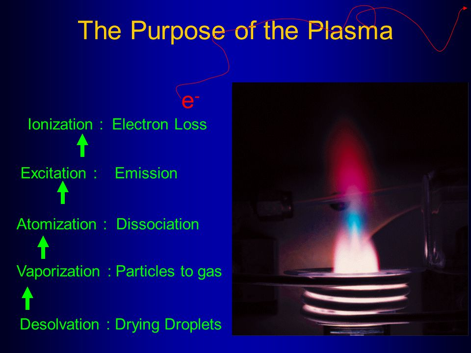 The Purpose of the Plasma