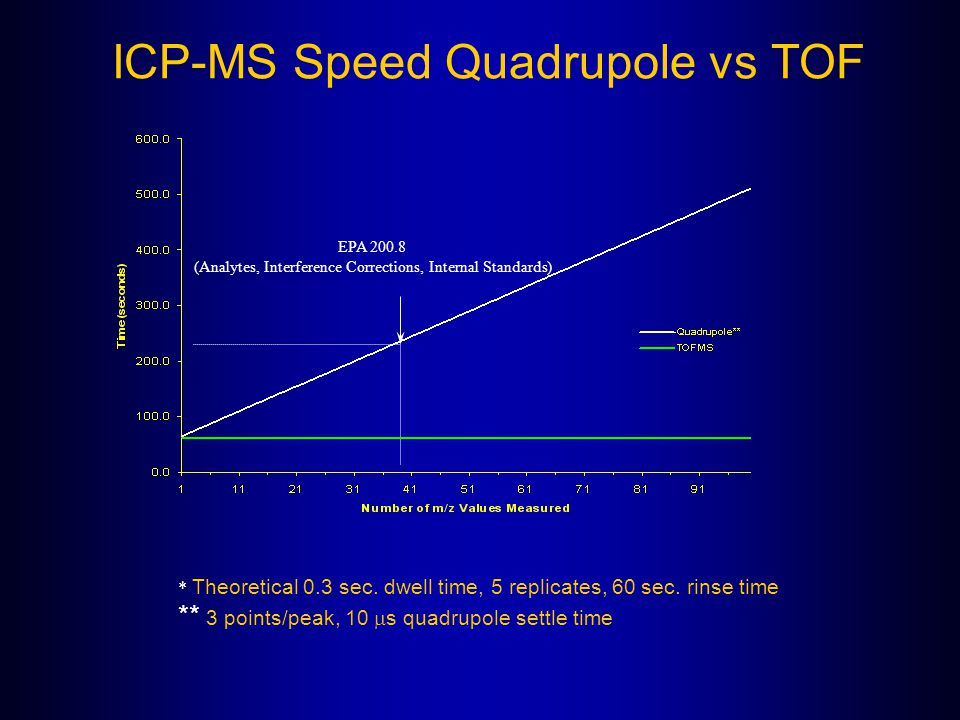 ICP-MS Speed Quadrupole vs TOF