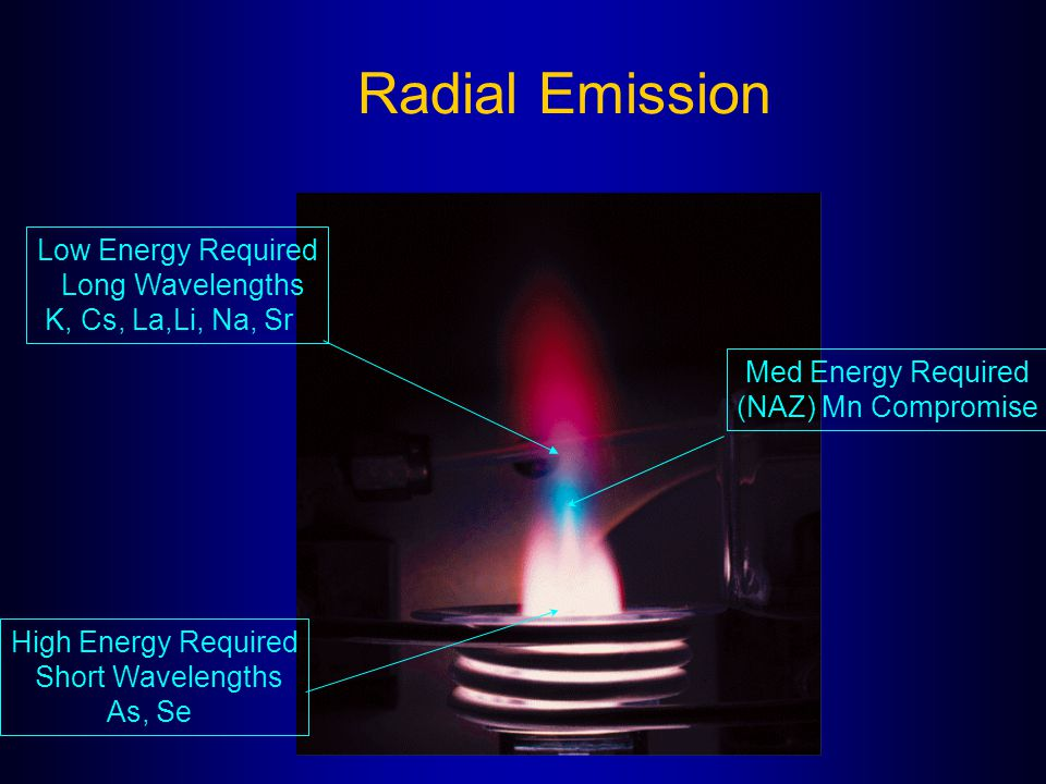 Radial Emission Low Energy Required Long Wavelengths