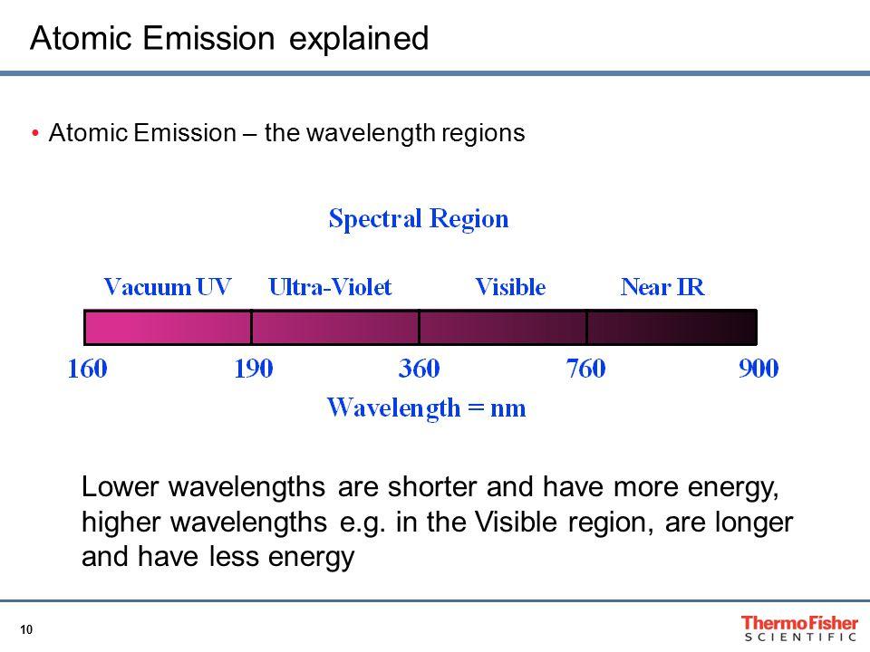 Atomic Emission explained