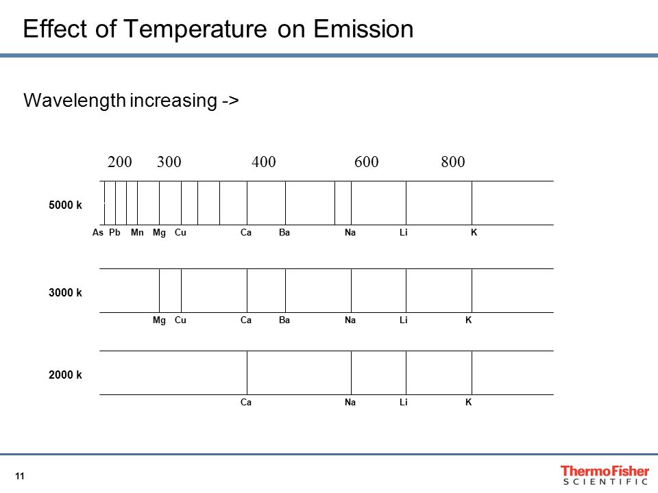 Effect of Temperature on Emission
