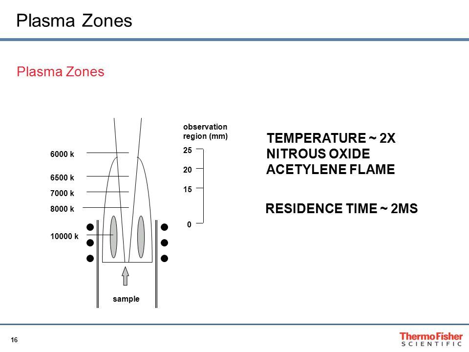 Plasma Zones Plasma Zones
