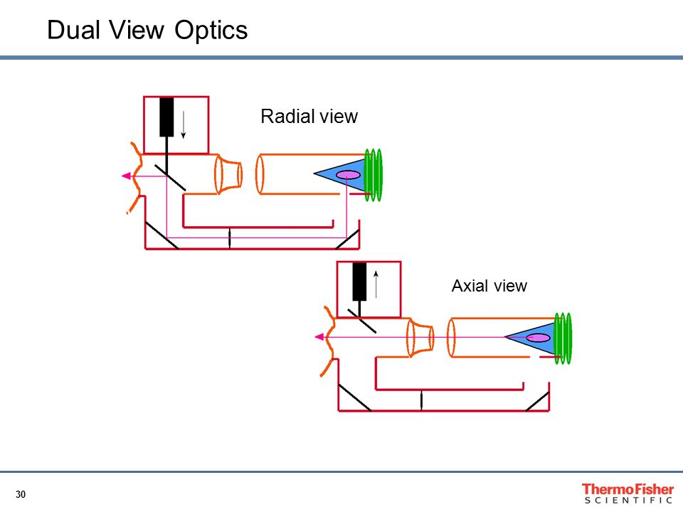 Dual View Optics Radial view Axial view