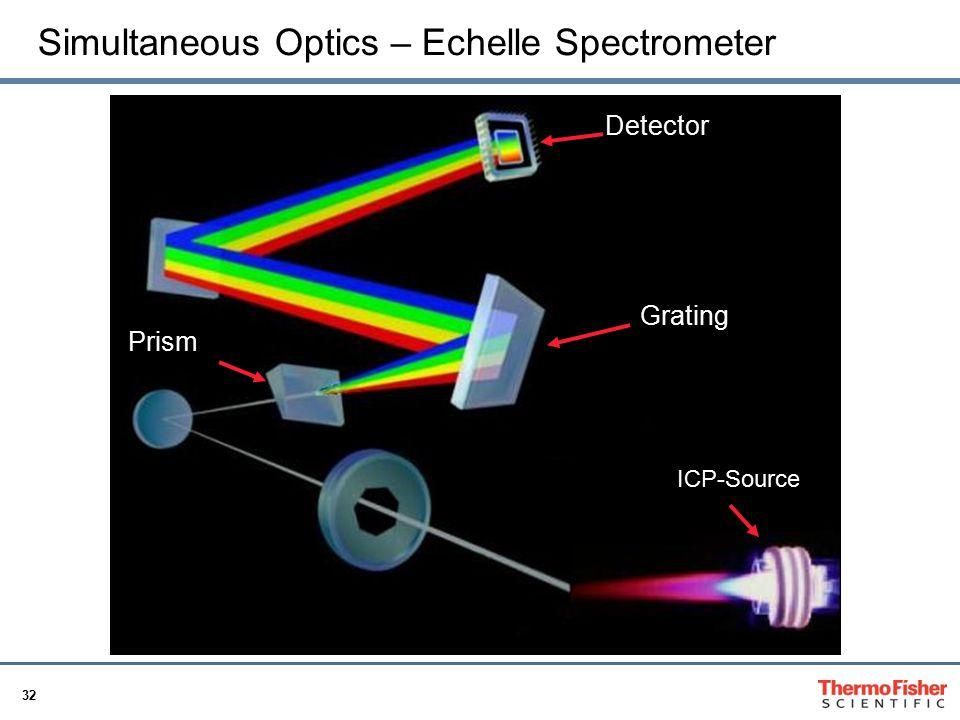 Simultaneous Optics – Echelle Spectrometer