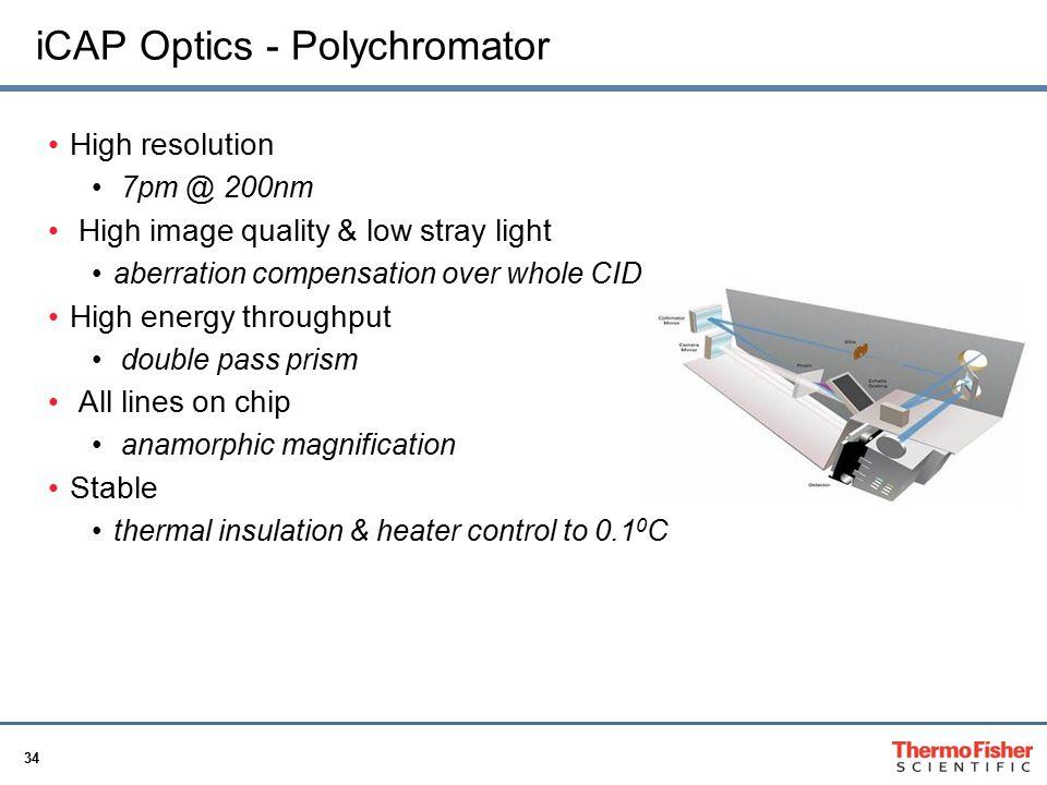 iCAP Optics - Polychromator
