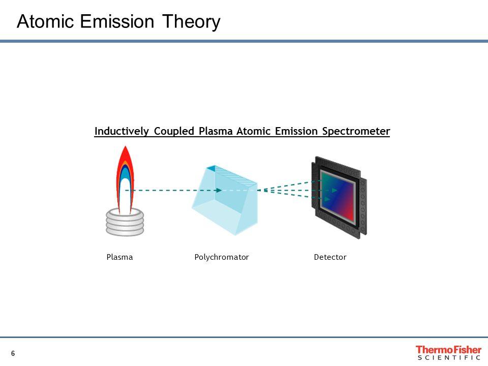 Atomic Emission Theory