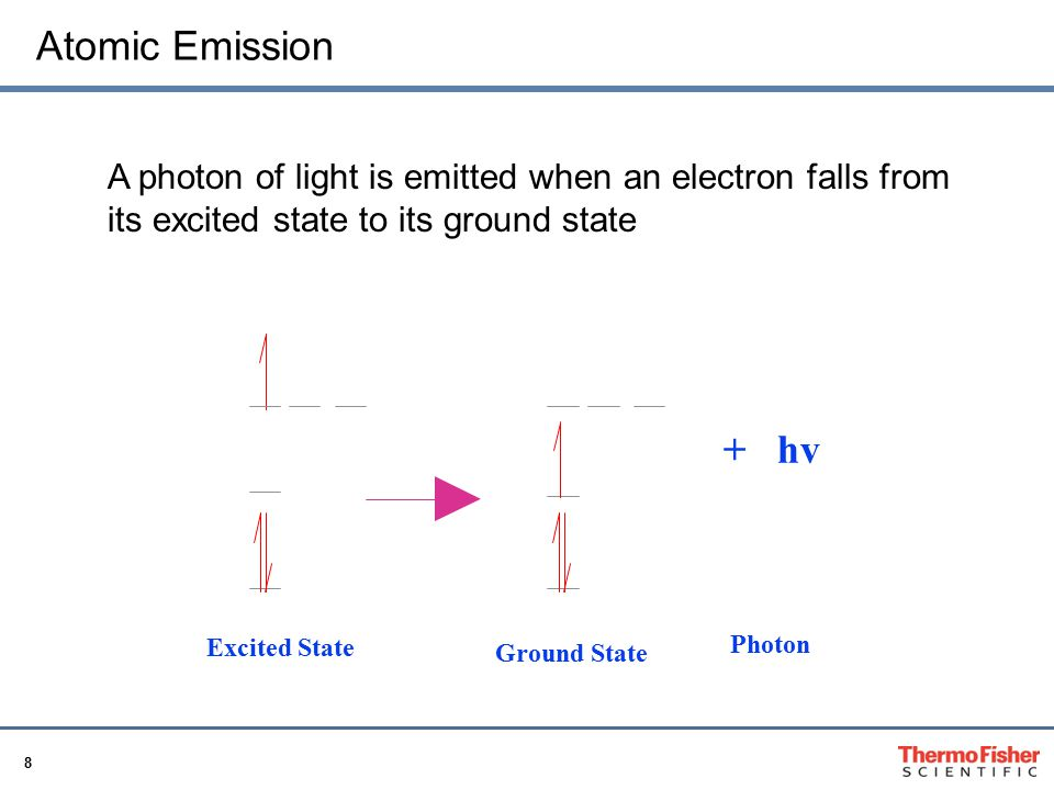 Atomic Emission A photon of light is emitted when an electron falls from its excited state to its ground state.