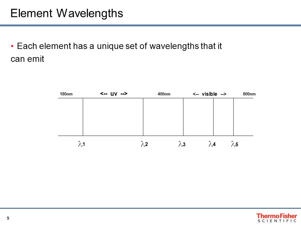 Element Wavelengths Each element has a unique set of wavelengths that it. can emit. 180nm. <-- uv -->
