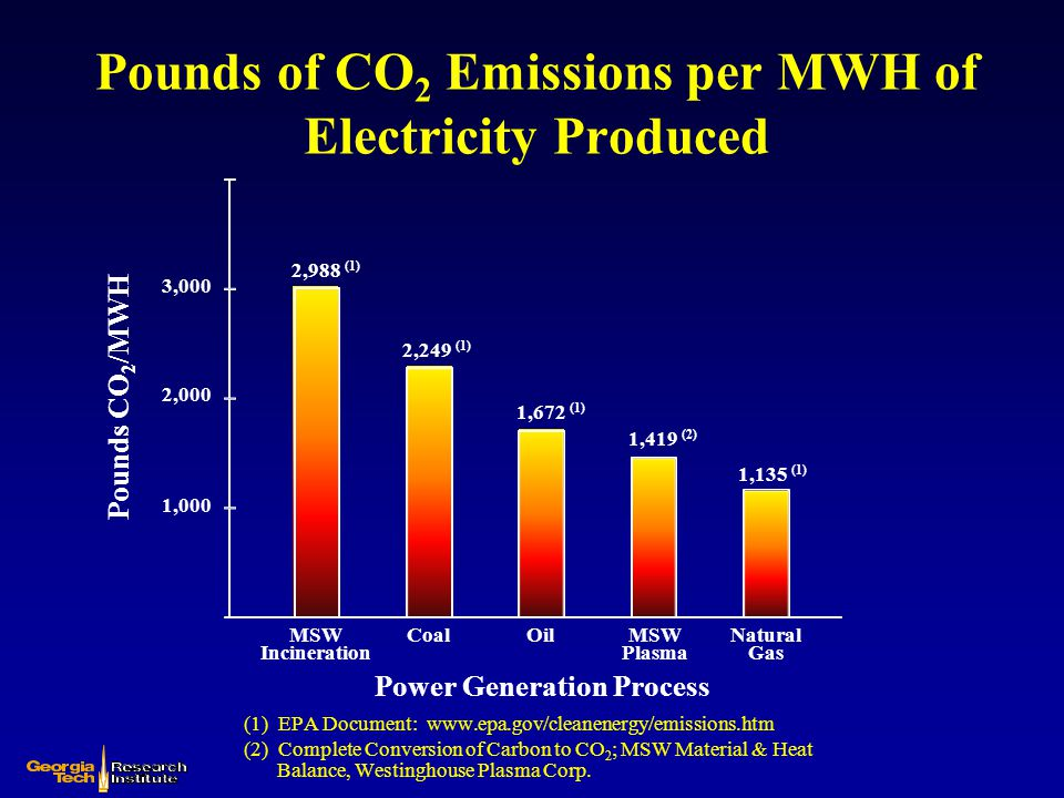 Pounds of CO2 Emissions per MWH of Electricity Produced