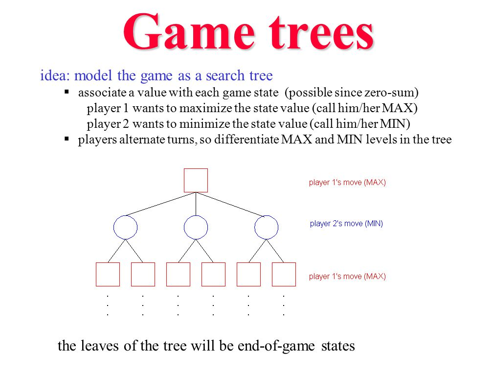 Game trees idea: model the game as a search tree