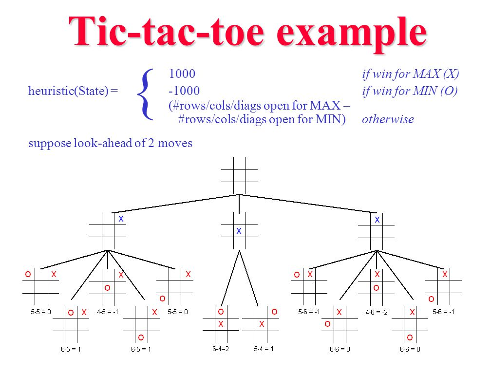 { Tic-tac-toe example 1000 if win for MAX (X)