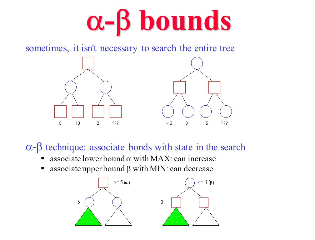 a-b bounds a-b technique: associate bonds with state in the search