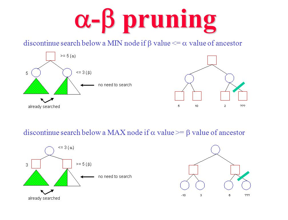 a-b pruning discontinue search below a MIN node if b value <= a value of ancestor.