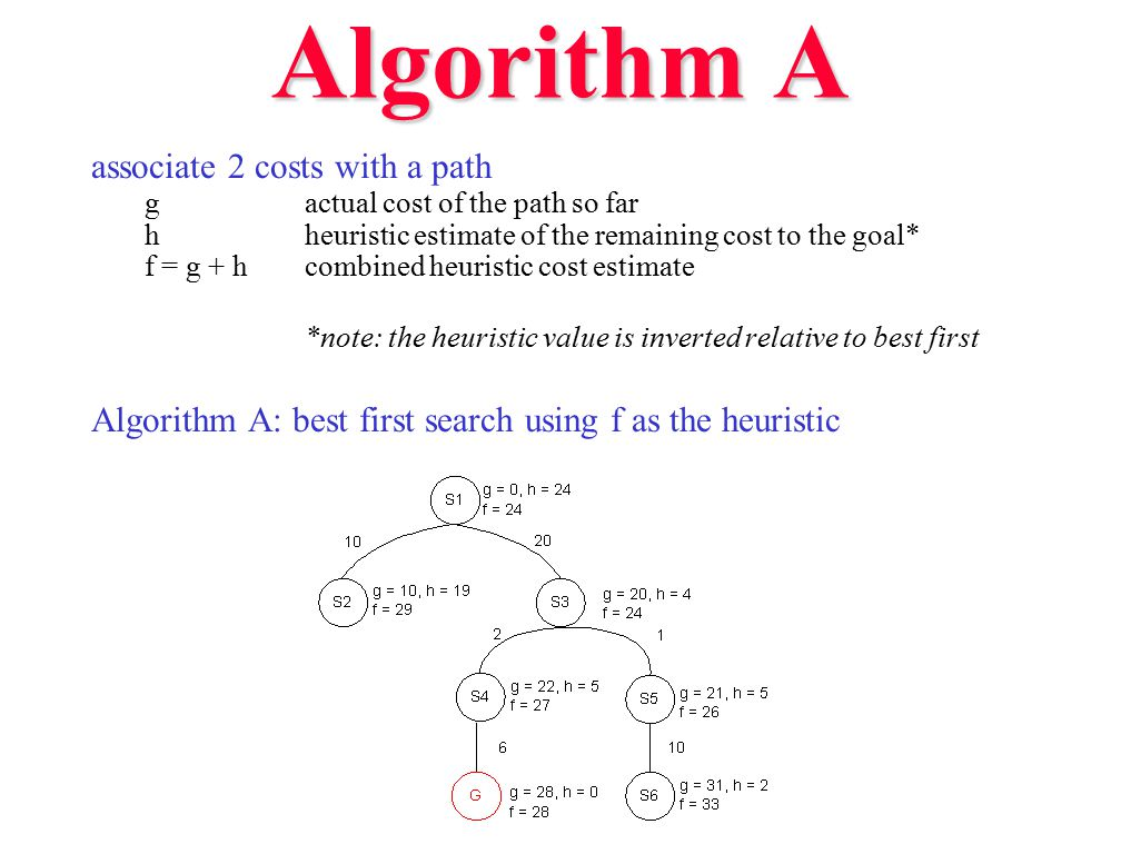 Algorithm A associate 2 costs with a path