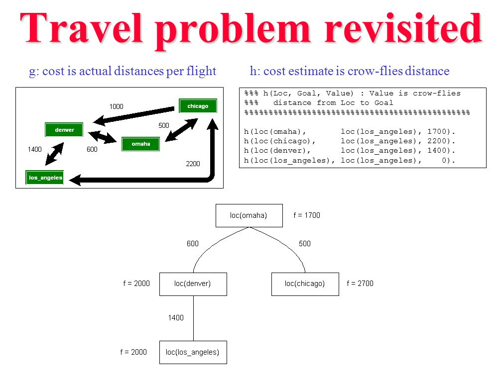 Travel problem revisited