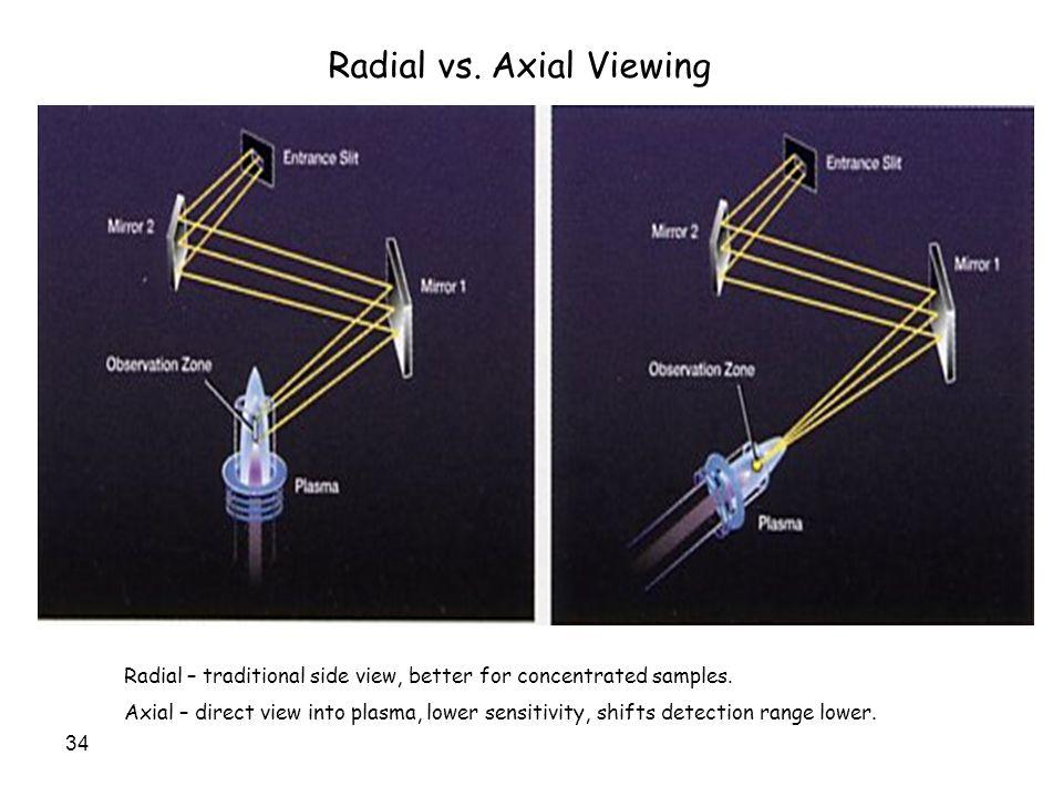 Radial vs. Axial Viewing