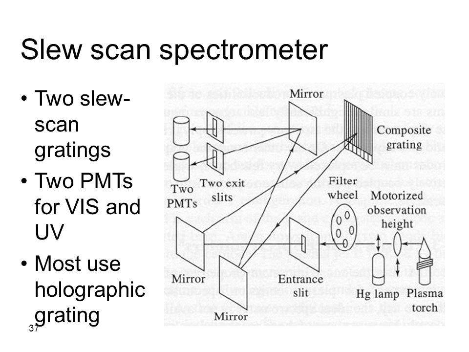 Slew scan spectrometer