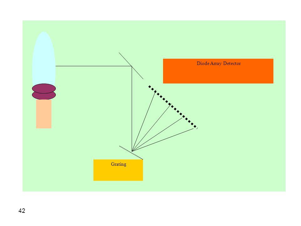 Grating Diode Array Detector