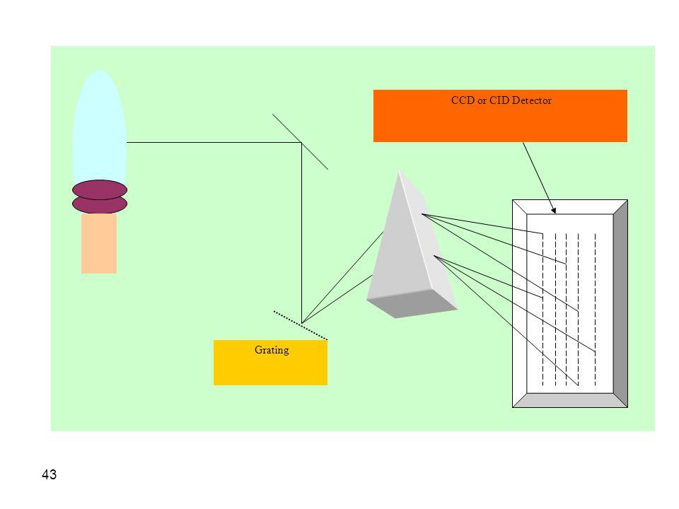 Grating CCD or CID Detector
