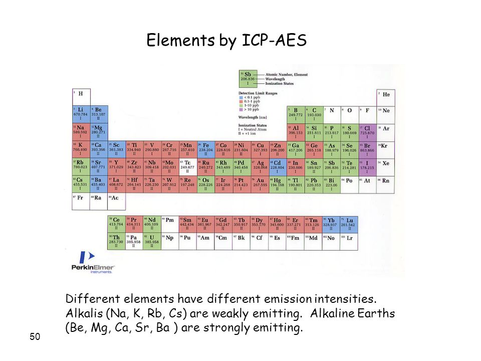Elements by ICP-AES