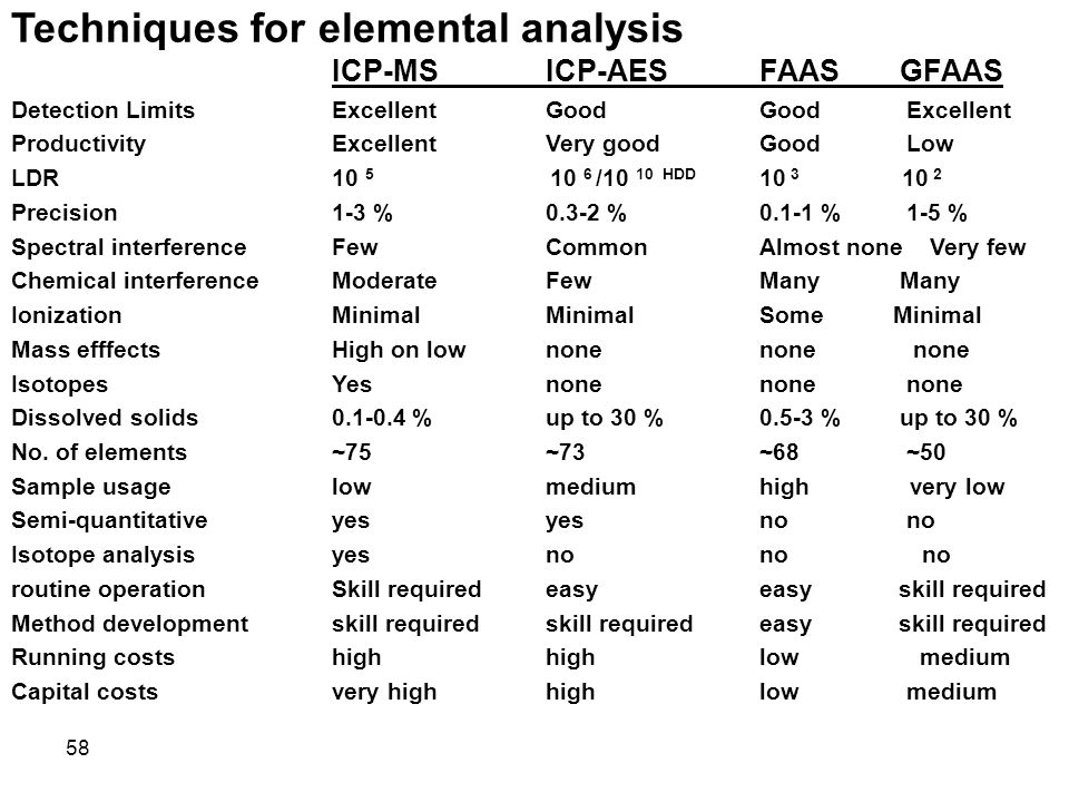 Techniques for elemental analysis ICP-MS ICP-AES FAAS GFAAS