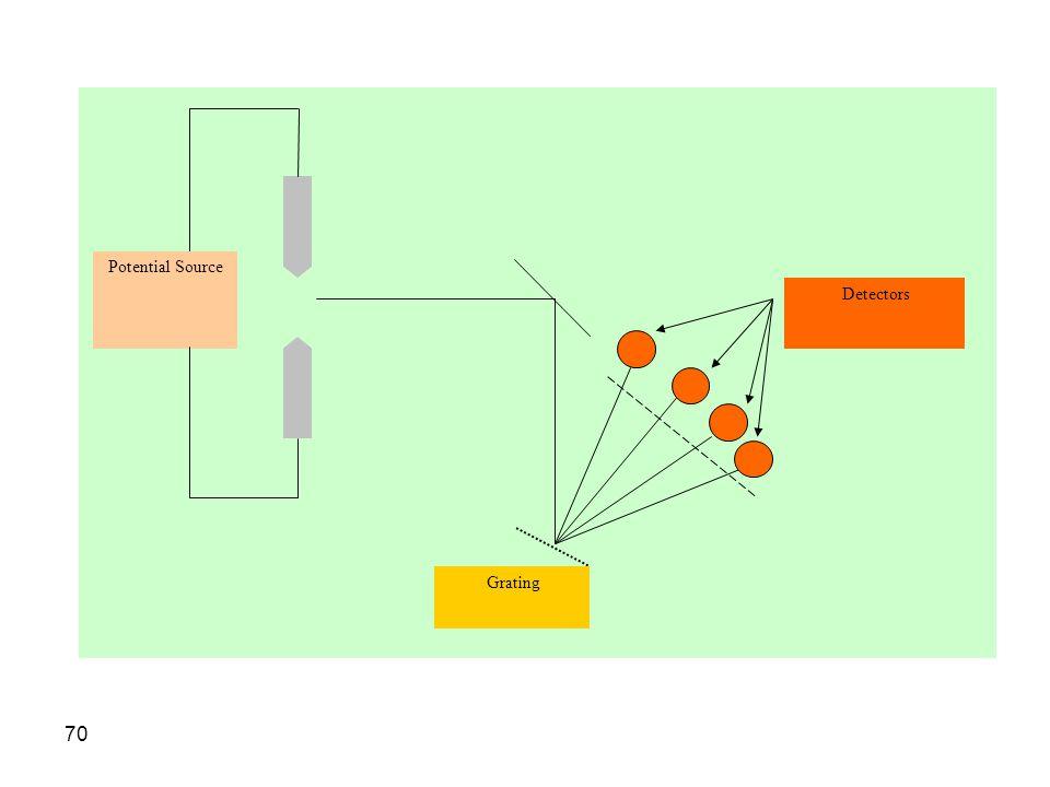 Grating Detectors Potential Source