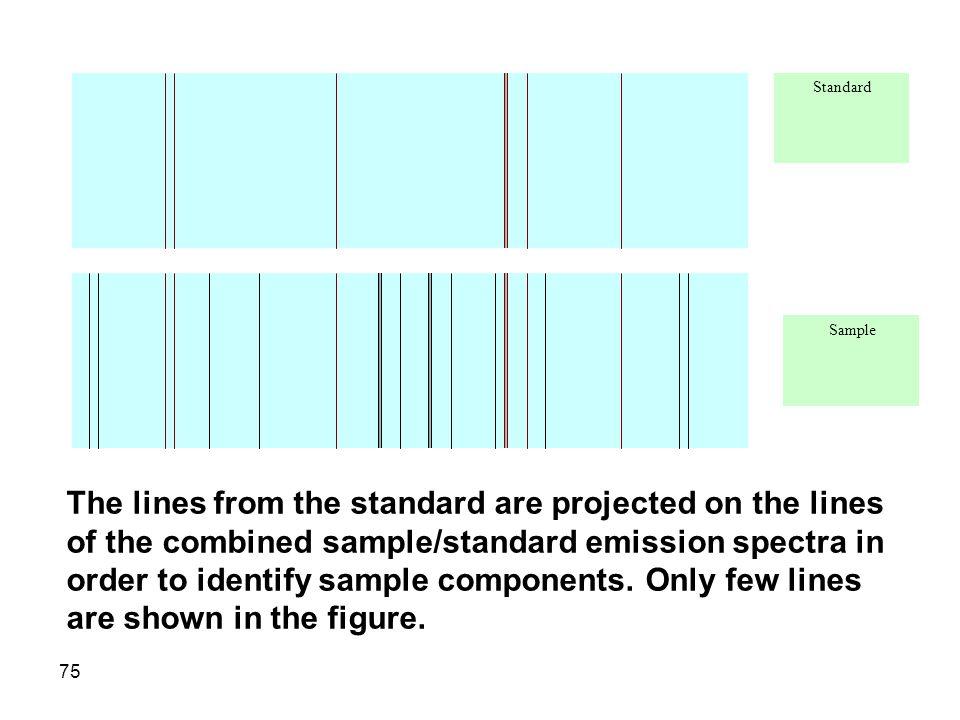 Standard Sample.