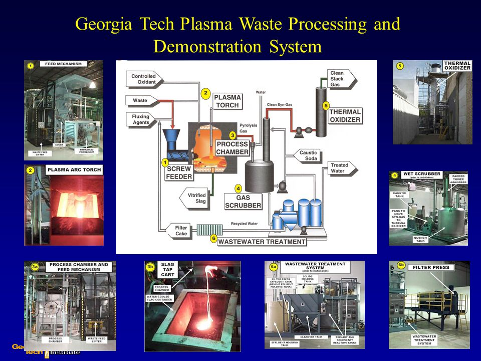 Georgia Tech Plasma Waste Processing and Demonstration System