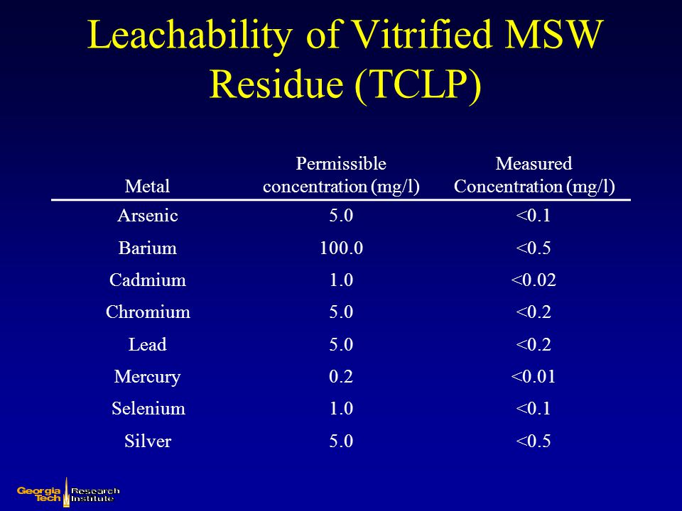 Leachability of Vitrified MSW Residue (TCLP)