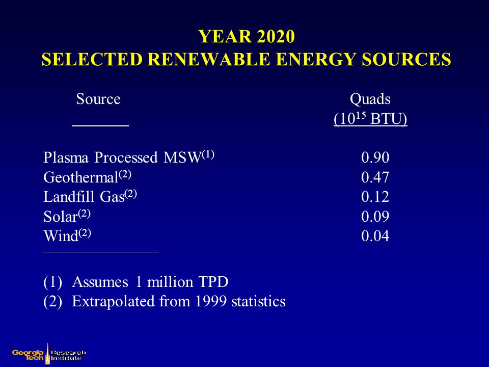 YEAR 2020 SELECTED RENEWABLE ENERGY SOURCES