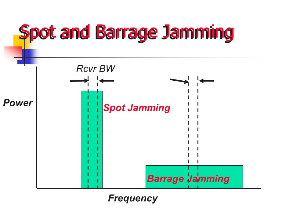 Spot and Barrage Jamming