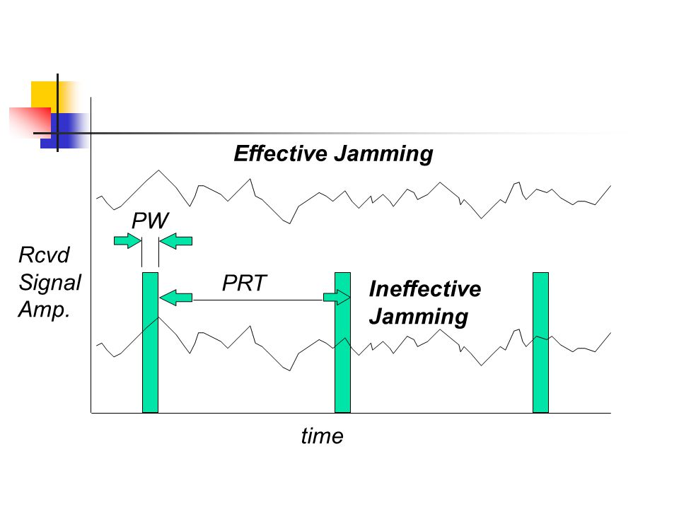 Effective Jamming PW Rcvd Signal Amp. PRT Ineffective Jamming time
