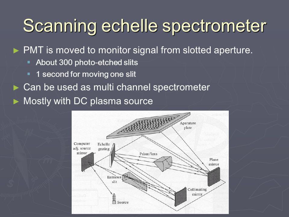 Scanning echelle spectrometer