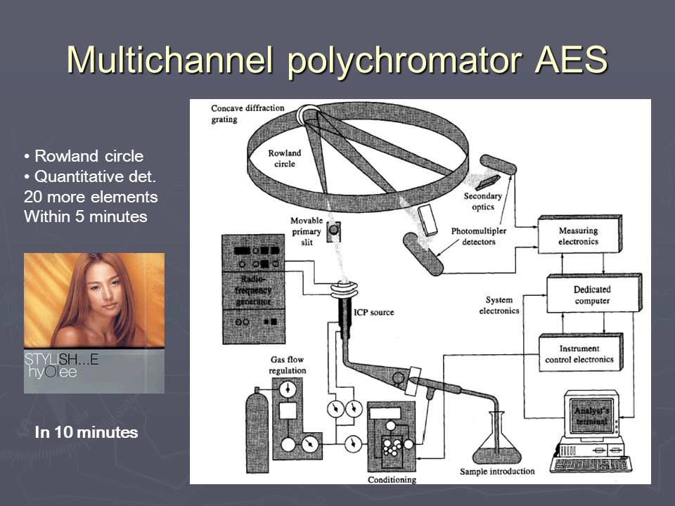 Multichannel polychromator AES