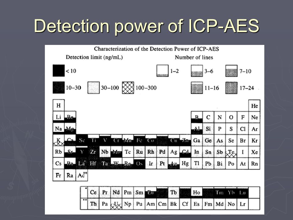 Detection power of ICP-AES
