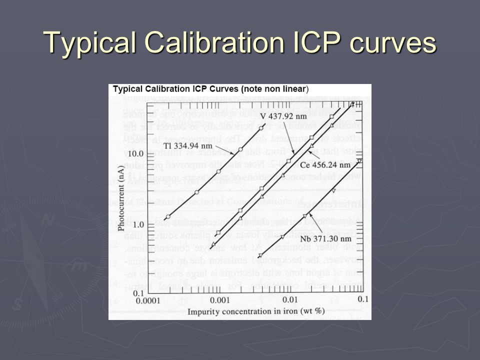 Typical Calibration ICP curves