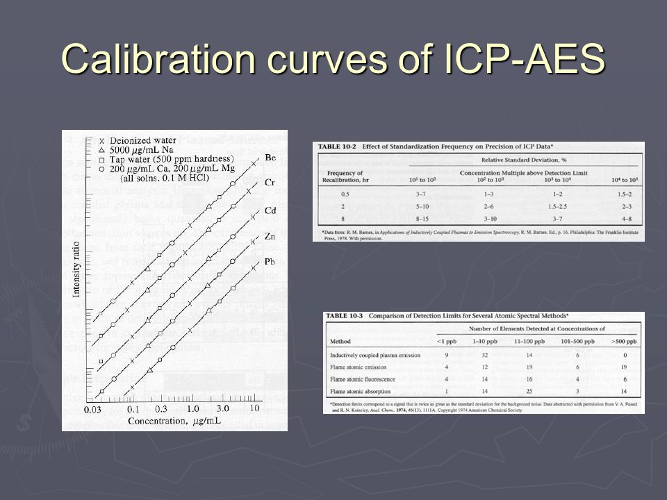 Calibration curves of ICP-AES