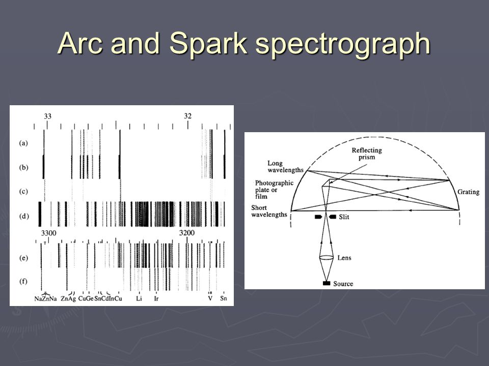 Arc and Spark spectrograph