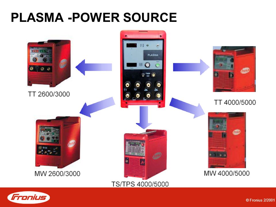 PLASMA -POWER SOURCE © Fronius 2/2001