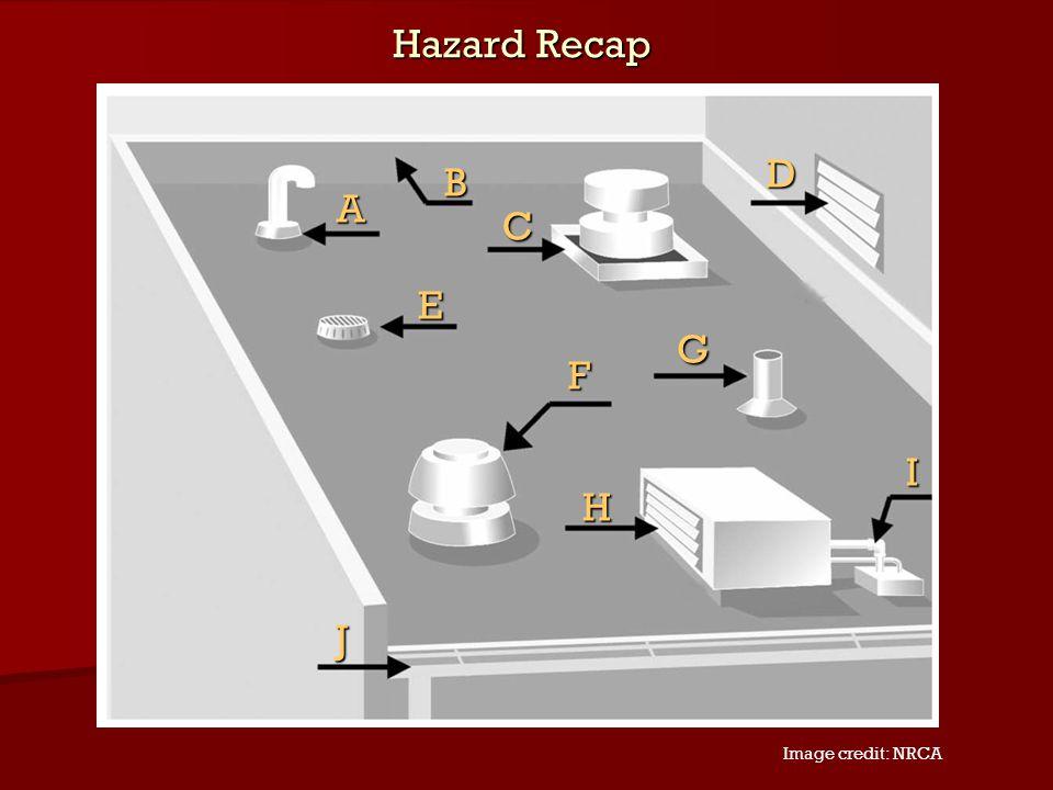 Hazard Recap D B A C E G F I H J Image credit: NRCA