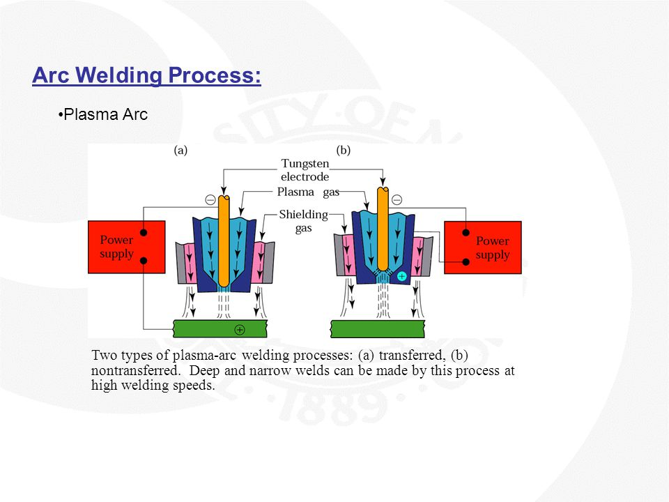 Arc Welding Process: Plasma Arc