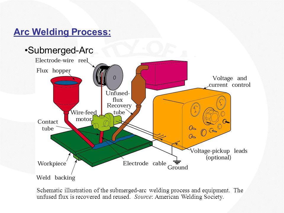 Arc Welding Process: Submerged-Arc