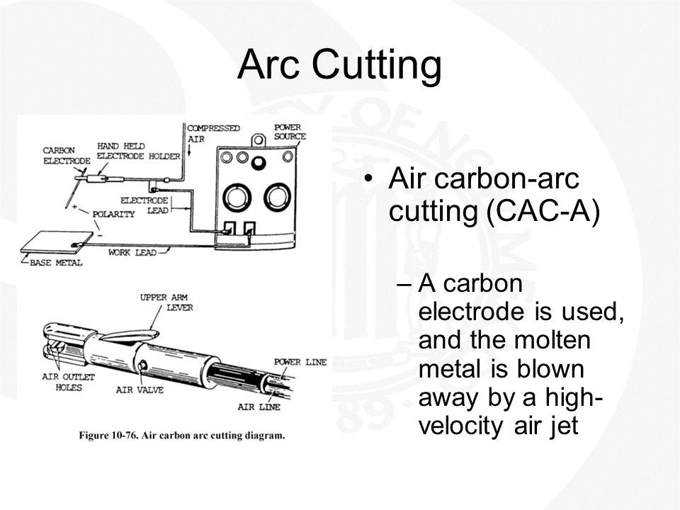 Arc Cutting Air carbon-arc cutting (CAC-A)
