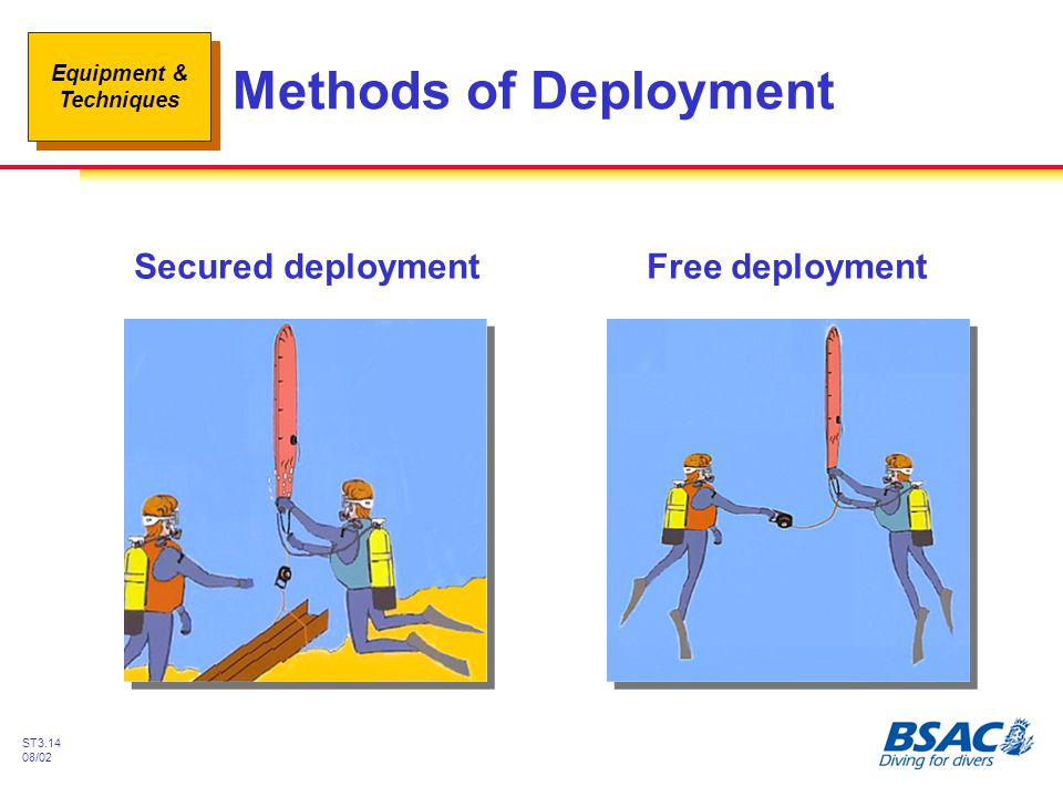 Methods of Deployment Secured deployment Free deployment