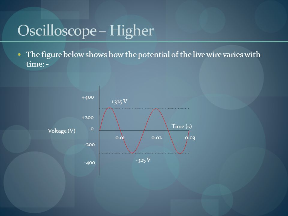 Oscilloscope – Higher The figure below shows how the potential of the live wire varies with time: -