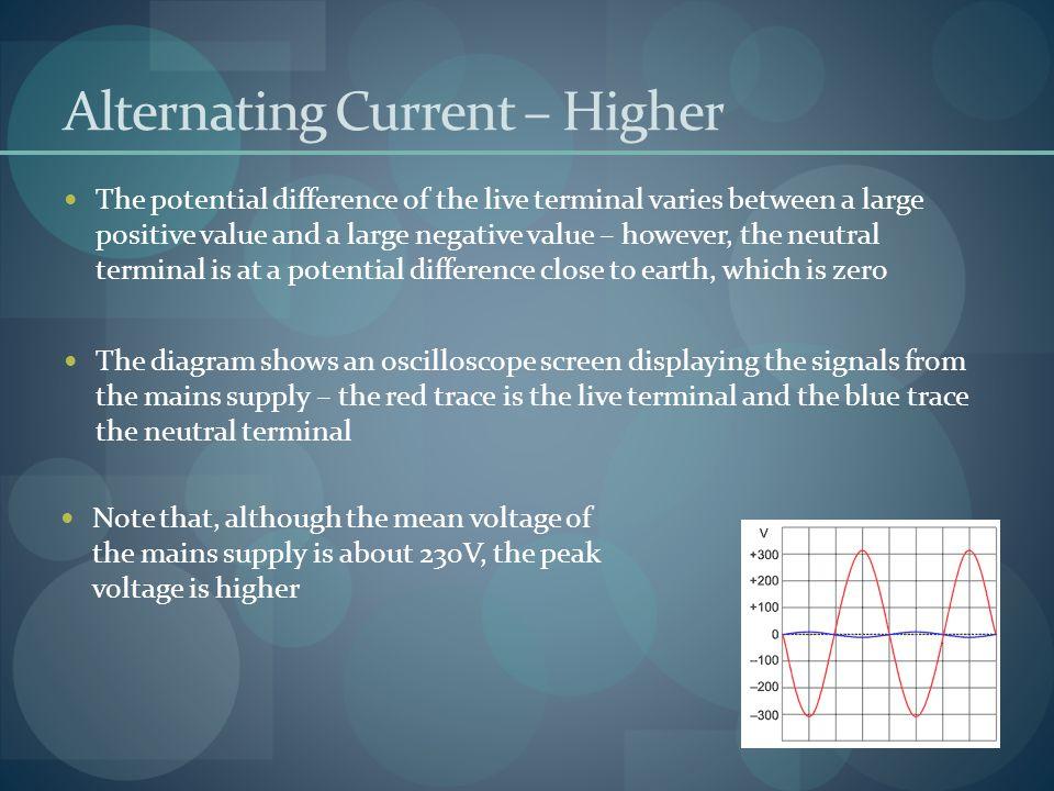 Alternating Current – Higher