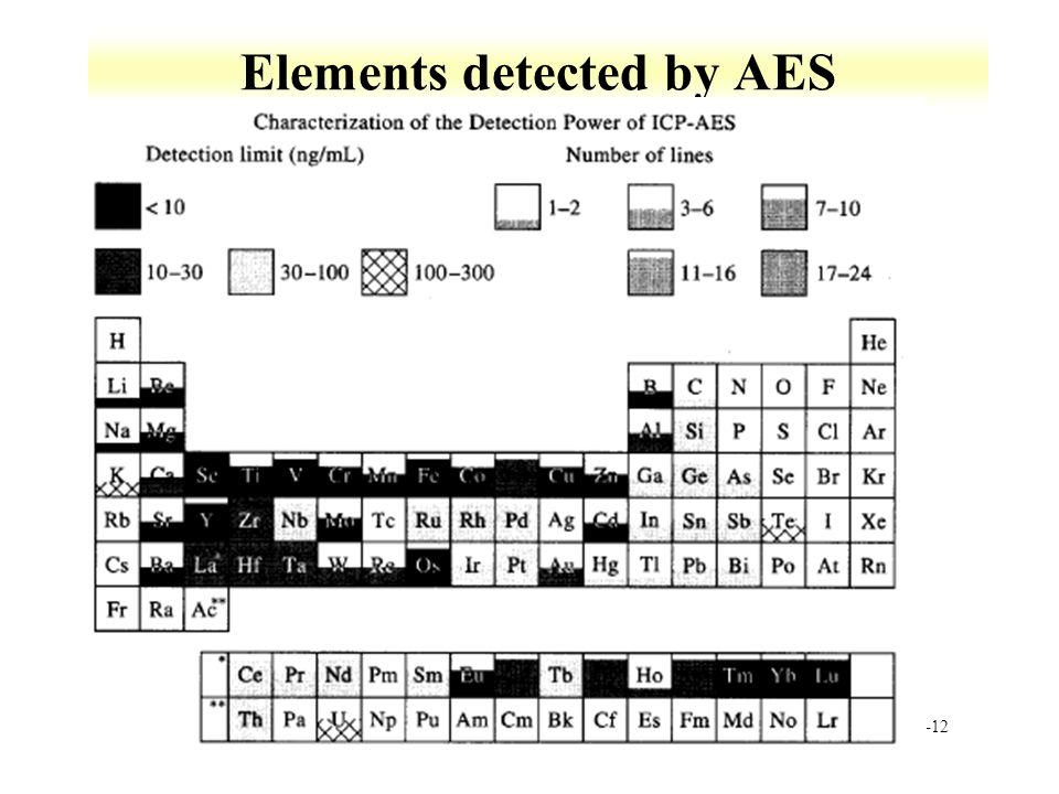Elements detected by AES